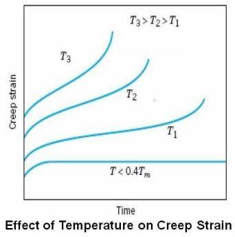 Effect-of-Temperature-on-Creep-Strain